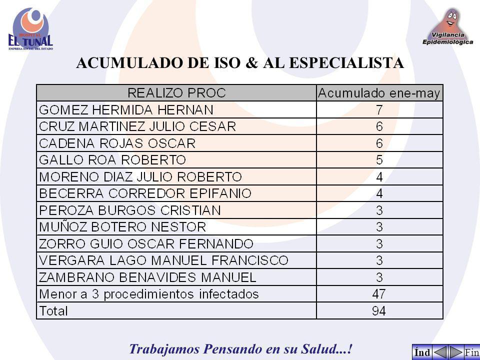 ACUMULADO DE ISO & AL ESPECIALISTA FinÍnd