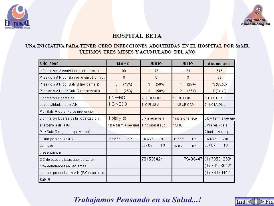 HOSPITAL BETA UNA INICIATIVA PARA TENER CERO INFECCIONES ADQUIRIDAS EN EL HOSPITAL POR SaMR.