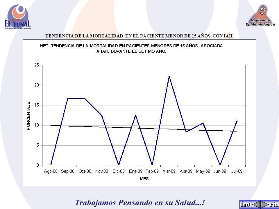 TENDENCIA DE LA MORTALIDAD, EN EL PACIENTE MENOR DE 15 AÑOS, CON IAH. FinÍnd