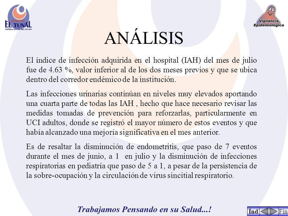 ANÁLISIS FinÍnd El índice de infección adquirida en el hospital (IAH) del mes de julio fue de 4.63 %, valor inferior al de los dos meses previos y que se ubica dentro del corredor endémico de la institución.