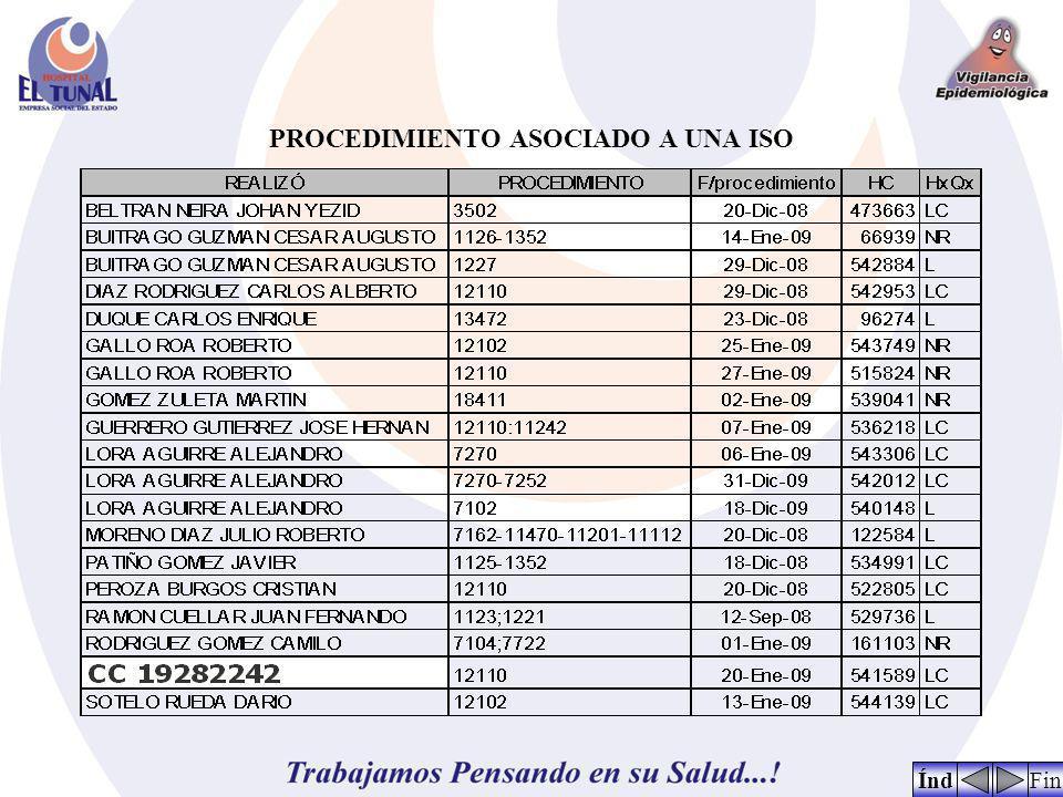 PROCEDIMIENTO ASOCIADO A UNA ISO FinÍnd
