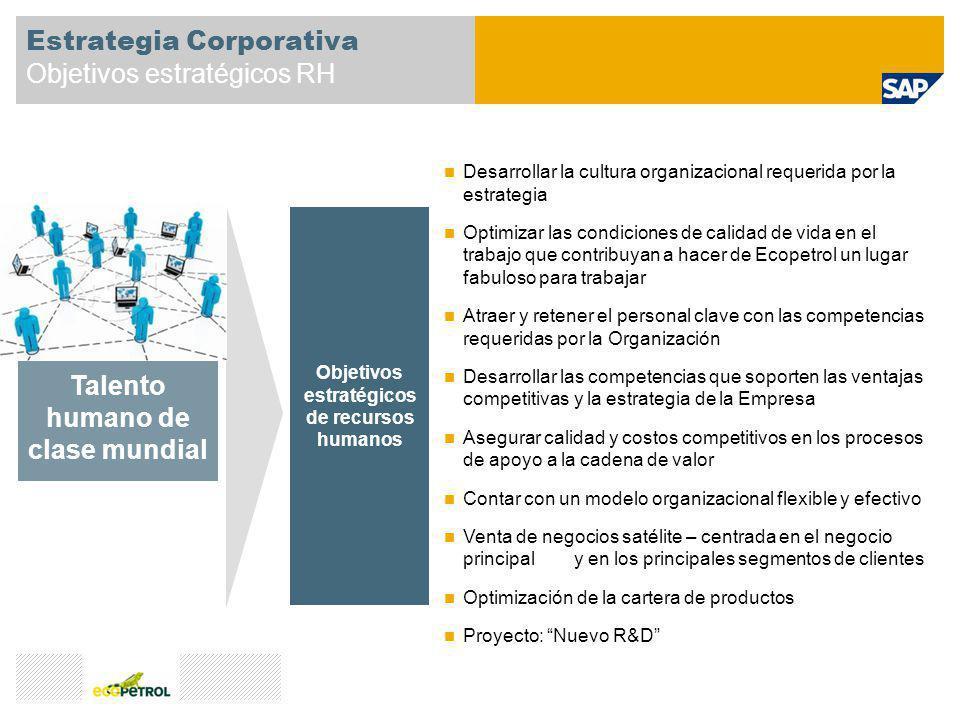 Estrategia Corporativa Objetivos estratégicos RH Desarrollar la cultura organizacional requerida por la estrategia Optimizar las condiciones de calida