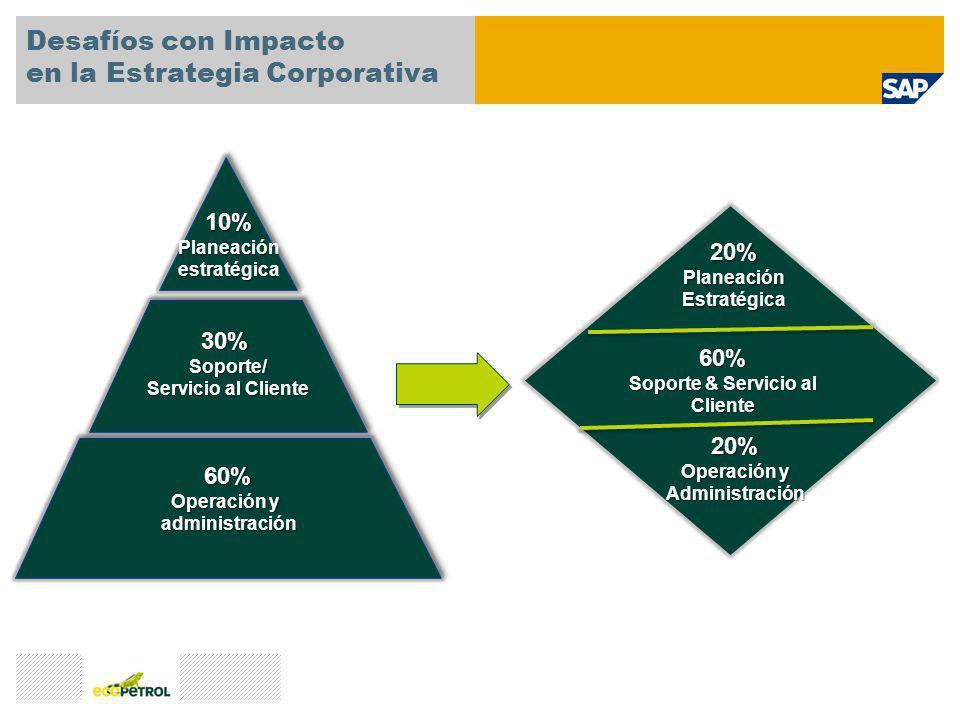 Desafíos con Impacto en la Estrategia Corporativa 30%Soporte/ Servicio al Cliente 60% Operación y administración 10%Planeaciónestratégica 20%Planeació