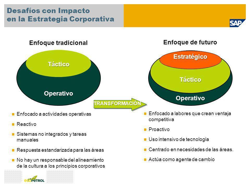 Desafíos con Impacto en la Estrategia Corporativa Táctico Enfoque tradicional Enfocado a actividades operativas Reactivo Sistemas no integrados y tare
