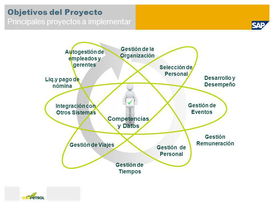 Objetivos del Proyecto Principales proyectos a implementar Gestión de la Organización Gestión de Viajes Selección de Personal Gestión de Personal Gest