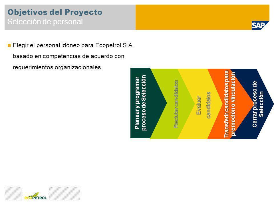 Transferir candidatos para promoción o vinculación Cerrar proceso de Selección Objetivos del Proyecto Selección de personal Elegir el personal idóneo