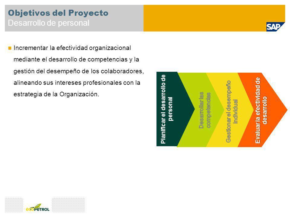 Evaluar la efectividad de desarrollo Objetivos del Proyecto Desarrollo de personal Incrementar la efectividad organizacional mediante el desarrollo de
