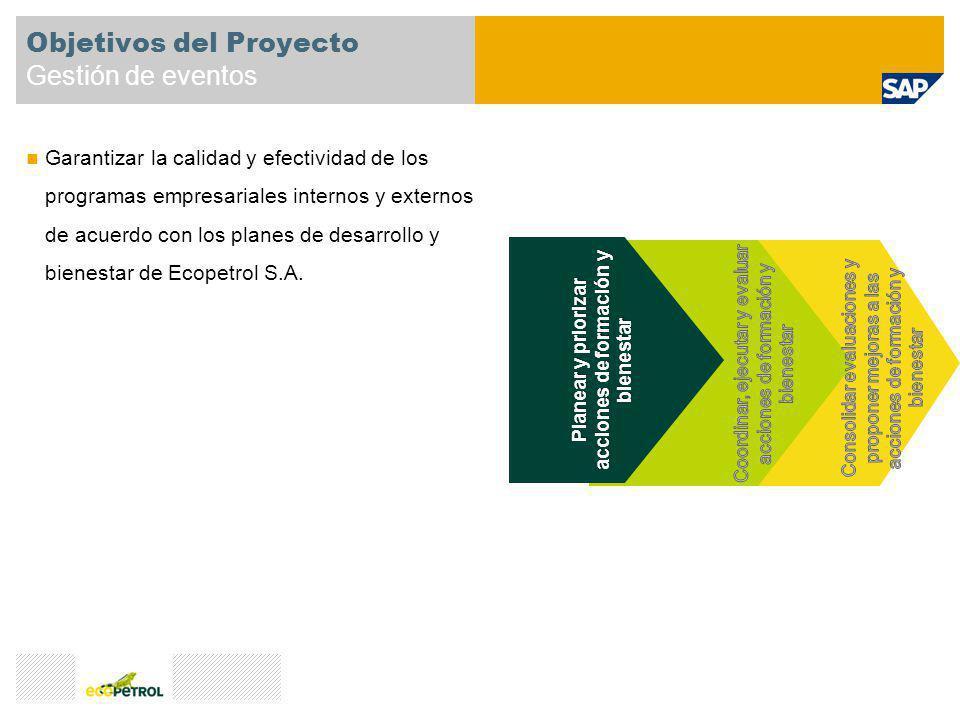Objetivos del Proyecto Gestión de eventos Garantizar la calidad y efectividad de los programas empresariales internos y externos de acuerdo con los pl