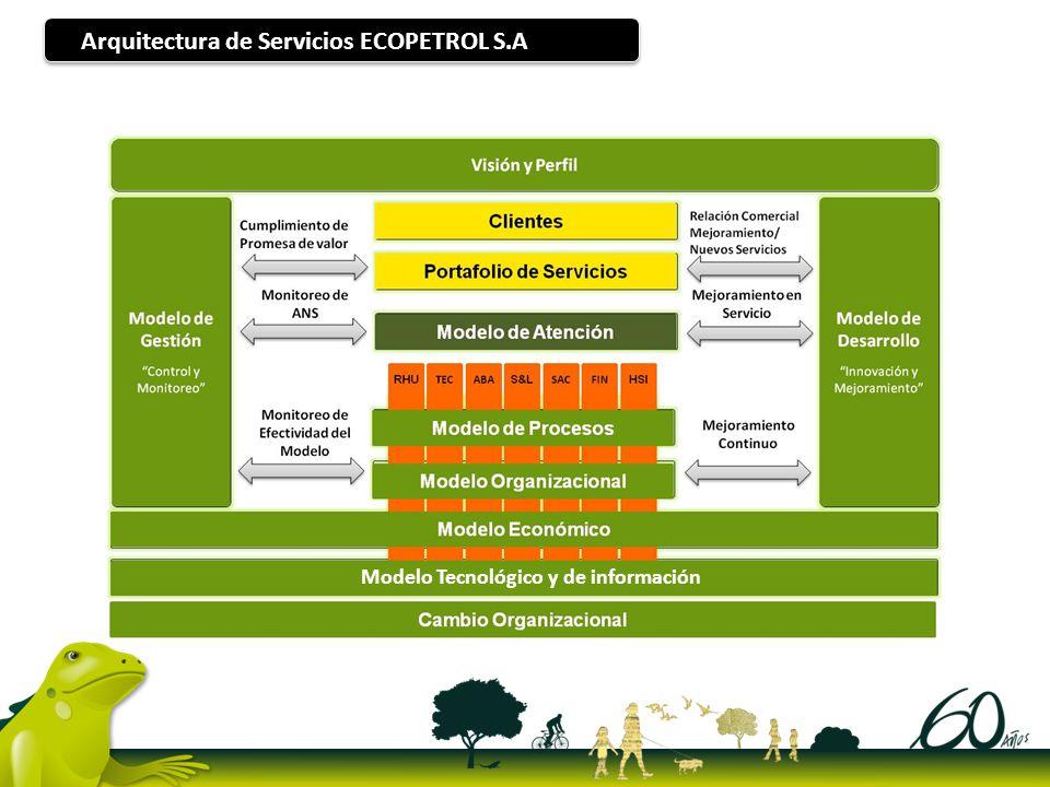 Arquitectura de Servicios ECOPETROL S.A Modelo Tecnológico y de información