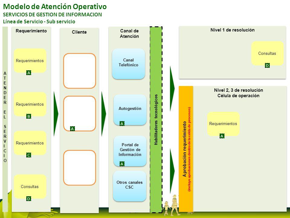 Nivel 2, 3 de resolución Célula de operación Nivel 2, 3 de resolución Célula de operación Modelo de Atención Operativo SERVICIOS DE GESTION DE INFORMA