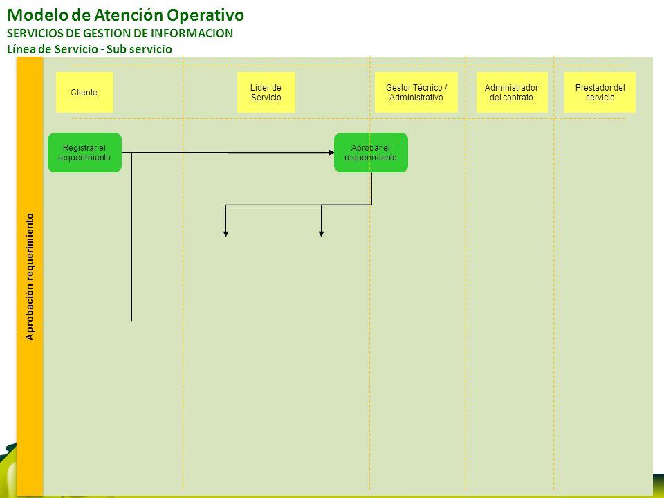 Modelo de Atención Operativo SERVICIOS DE GESTION DE INFORMACION Línea de Servicio - Sub servicio Aprobación requerimiento Registrar el requerimiento