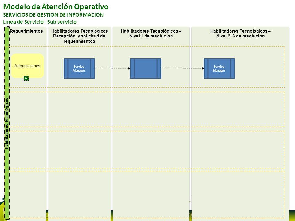 Requerimientos Habilitadores tecnológicos Habilitadores Tecnológicos – Nivel 2, 3 de resolución Habilitadores Tecnológicos – Nivel 2, 3 de resolución