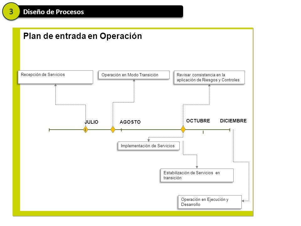 33 Diseño de Procesos Plan de entrada en Operación Recepción de Servicios Operación en Modo Transición JULIOAGOSTO OCTUBRE Estabilización de Servicios