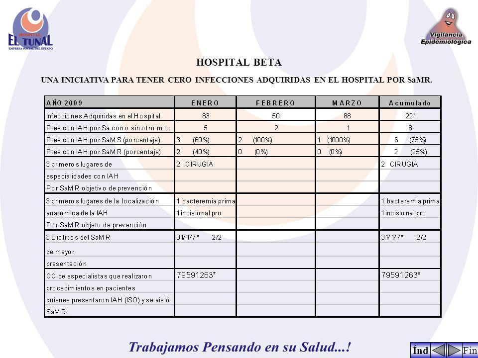 HOSPITAL BETA UNA INICIATIVA PARA TENER CERO INFECCIONES ADQUIRIDAS EN EL HOSPITAL POR SaMR. FinÍnd