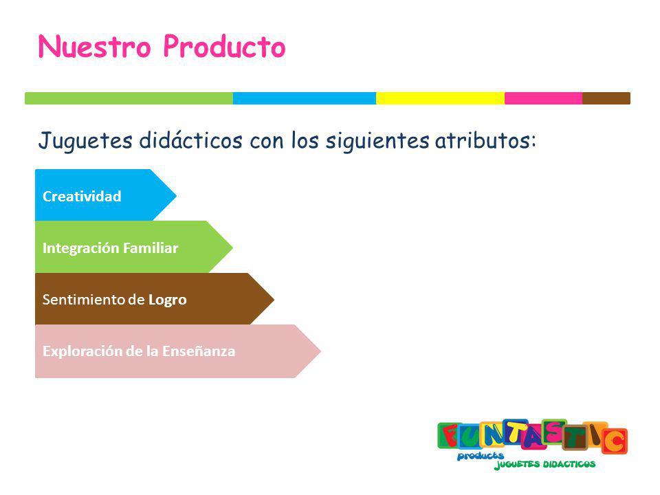 Nuestro Producto Juguetes didácticos con los siguientes atributos: Creatividad Integración Familiar Sentimiento de Logro Exploración de la Enseñanza