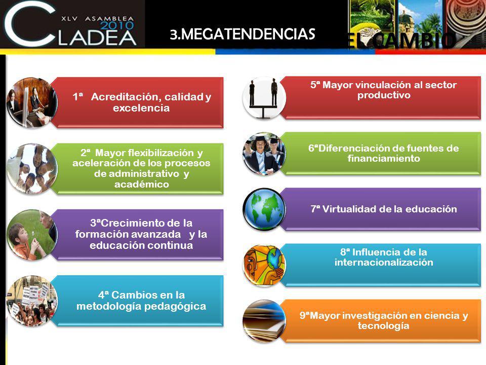 VELOCIDAD DEL CAMBIO 1ª Acreditación, calidad y excelencia 2ª Mayor flexibilización y aceleración de los procesos de administrativo y académico 3ªCrec