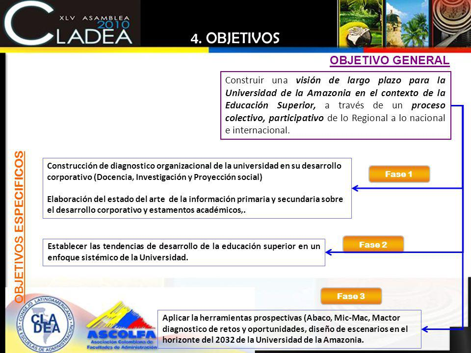 OBJETIVO GENERAL Construir una visión de largo plazo para la Universidad de la Amazonia en el contexto de la Educación Superior, a través de un proces