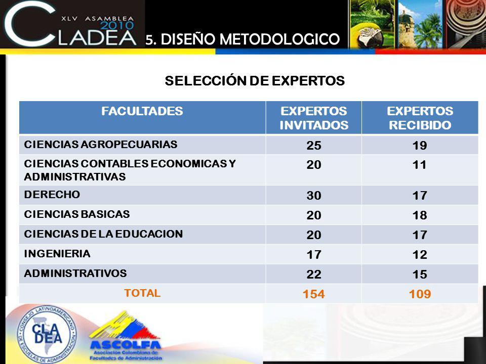 FACULTADESEXPERTOS INVITADOS EXPERTOS RECIBIDO CIENCIAS AGROPECUARIAS 2519 CIENCIAS CONTABLES ECONOMICAS Y ADMINISTRATIVAS 2011 DERECHO 3017 CIENCIAS