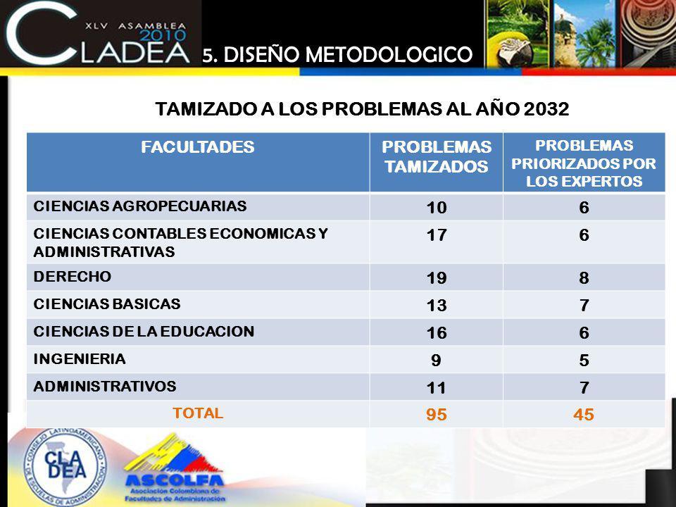 FACULTADESPROBLEMAS TAMIZADOS PROBLEMAS PRIORIZADOS POR LOS EXPERTOS CIENCIAS AGROPECUARIAS 106 CIENCIAS CONTABLES ECONOMICAS Y ADMINISTRATIVAS 176 DE