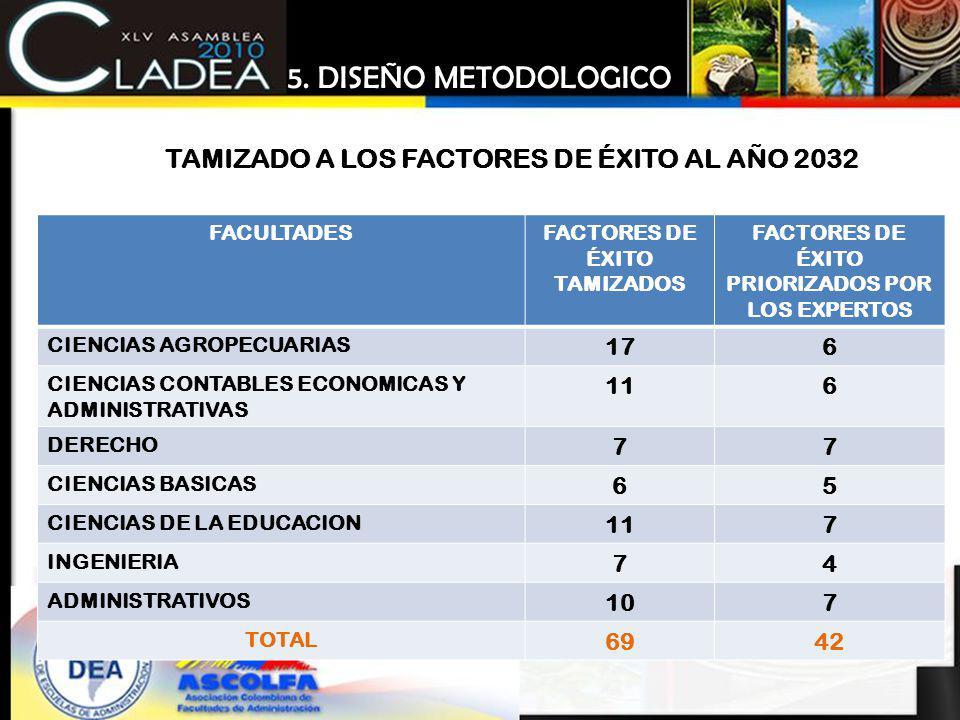 FACULTADESFACTORES DE ÉXITO TAMIZADOS FACTORES DE ÉXITO PRIORIZADOS POR LOS EXPERTOS CIENCIAS AGROPECUARIAS 176 CIENCIAS CONTABLES ECONOMICAS Y ADMINI