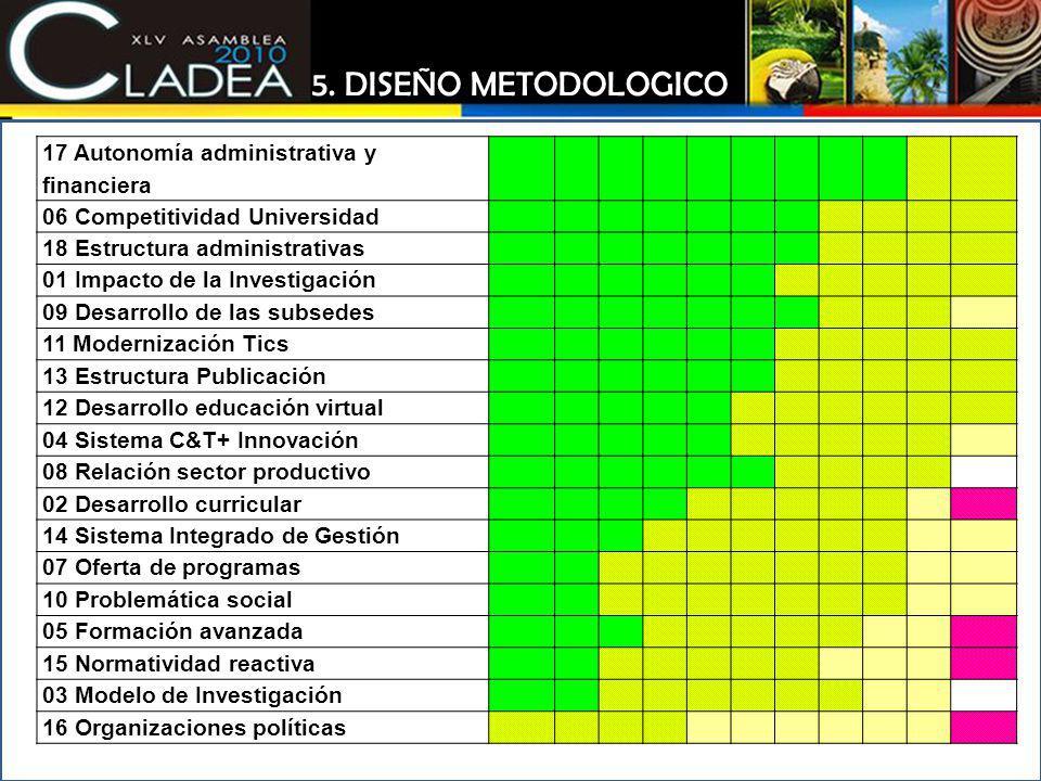 17 Autonomía administrativa y financiera 06 Competitividad Universidad 18 Estructura administrativas 01 Impacto de la Investigación 09 Desarrollo de l