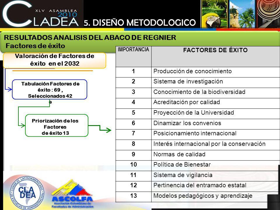 Tabulación Factores de éxito : 69, Seleccionados 42 e Priorización de los Factores de éxito 13 RESULTADOS ANALISIS DEL ABACO DE REGNIER Factores de éx