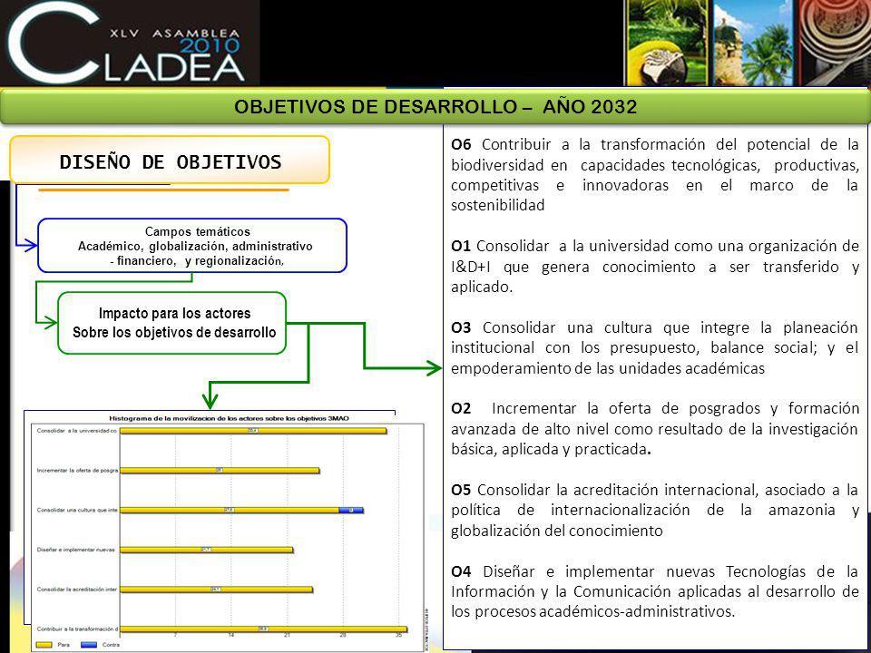 Campos temáticos Académico, globalización, administrativo - financiero, y regionalizació n, Impacto para los actores Sobre los objetivos de desarrollo