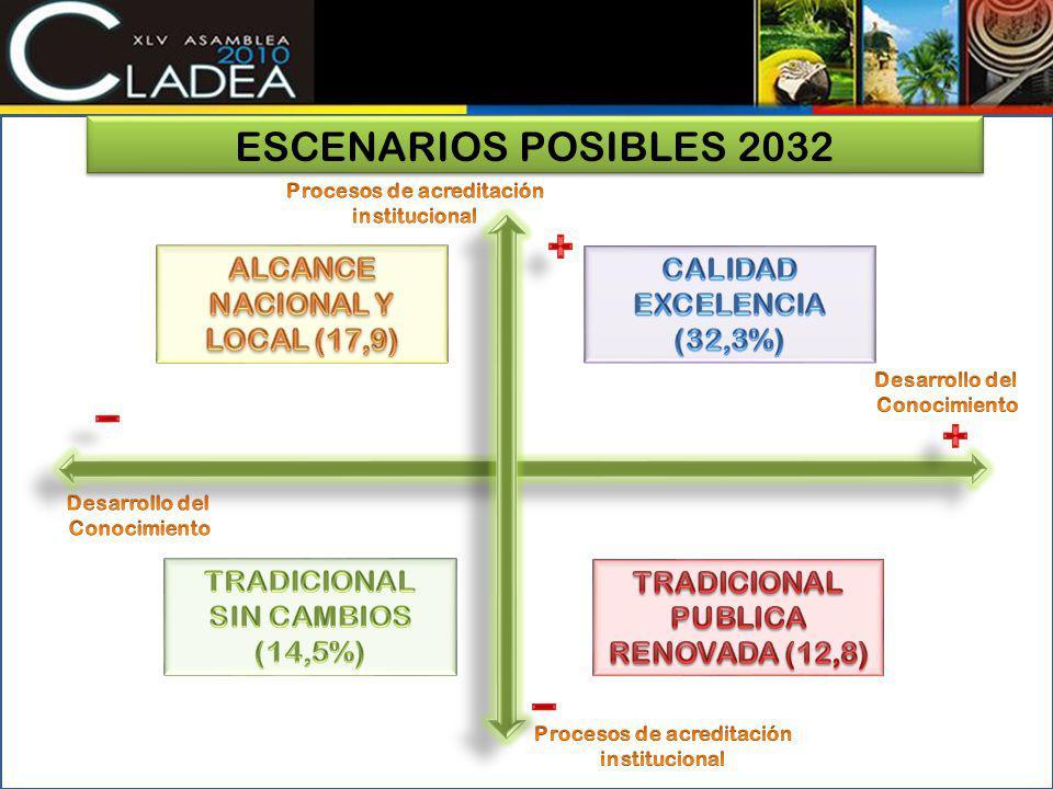 ESCENARIOS POSIBLES 2032