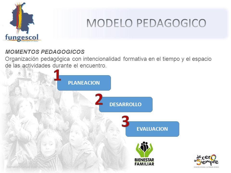 Tomado Manual Operativo ICBF MOMENTOS PEDAGOGICOS Organización pedagógica con intencionalidad formativa en el tiempo y el espacio de las actividades d