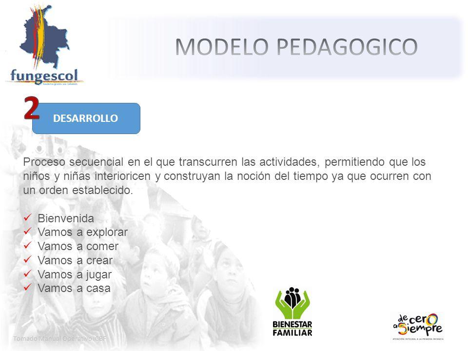 Tomado Manual Operativo ICBF Proceso secuencial en el que transcurren las actividades, permitiendo que los niños y niñas interioricen y construyan la