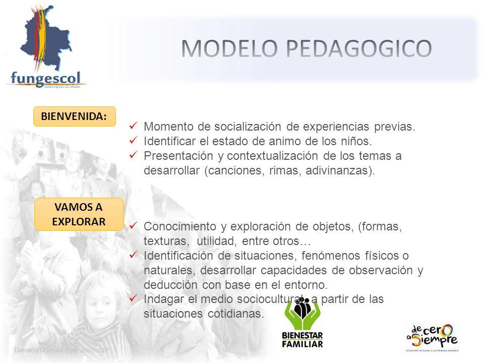 Tomado Manual Operativo ICBF Momento de socialización de experiencias previas. Identificar el estado de animo de los niños. Presentación y contextuali