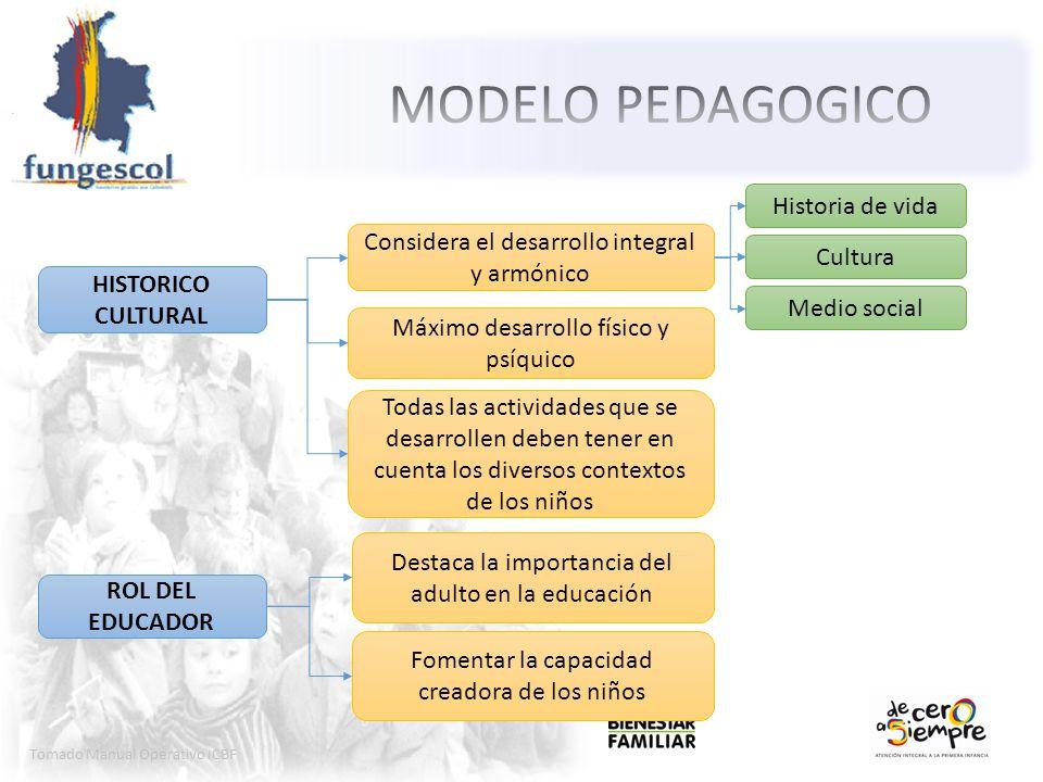 Tomado Manual Operativo ICBF HISTORICO CULTURAL Máximo desarrollo físico y psíquico Considera el desarrollo integral y armónico Historia de vida Cultu