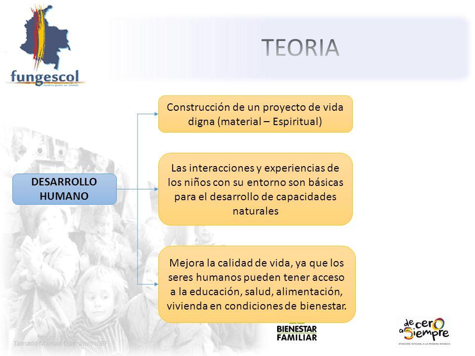 Tomado Manual Operativo ICBF DESARROLLO HUMANO Las interacciones y experiencias de los niños con su entorno son básicas para el desarrollo de capacida