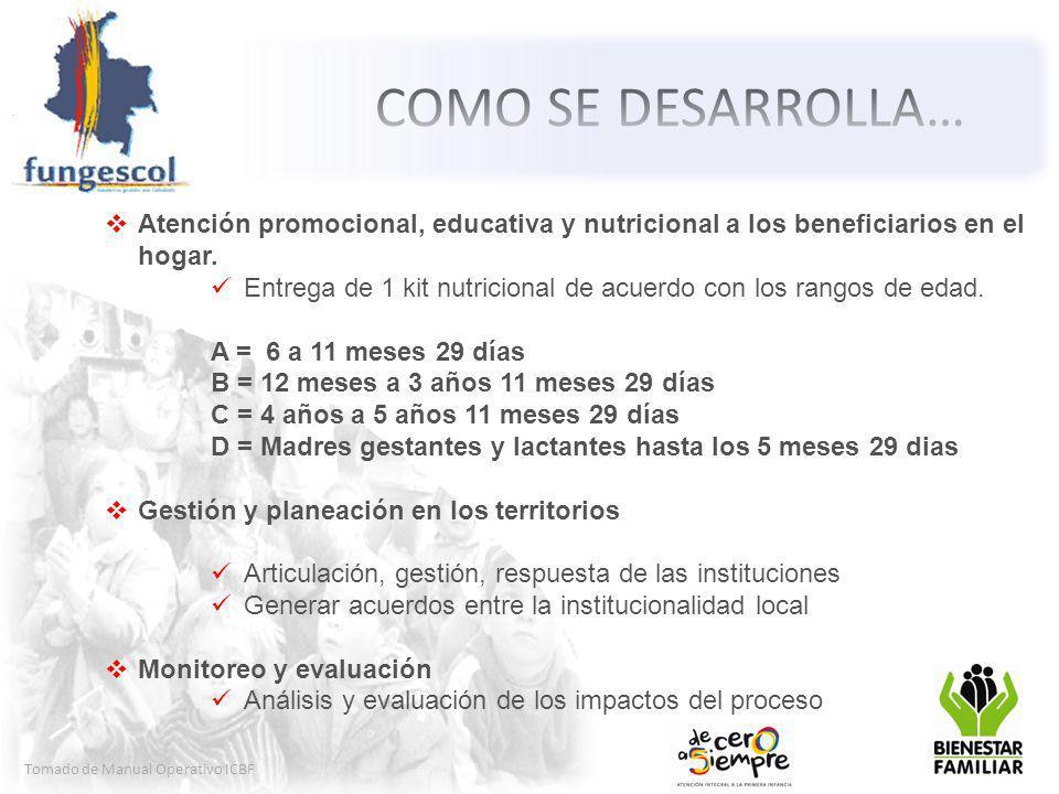 Tomado de Manual Operativo ICBF Atención promocional, educativa y nutricional a los beneficiarios en el hogar.