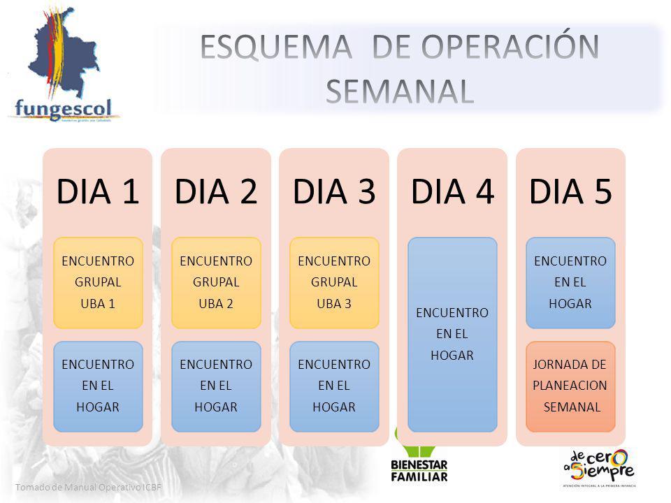 Tomado de Manual Operativo ICBF DIA 1 ENCUENTRO GRUPAL UBA 1 ENCUENTRO EN EL HOGAR DIA 2 ENCUENTRO GRUPAL UBA 2 ENCUENTRO EN EL HOGAR DIA 3 ENCUENTRO GRUPAL UBA 3 ENCUENTRO EN EL HOGAR DIA 4 ENCUENTRO EN EL HOGAR DIA 5 ENCUENTRO EN EL HOGAR JORNADA DE PLANEACION SEMANAL