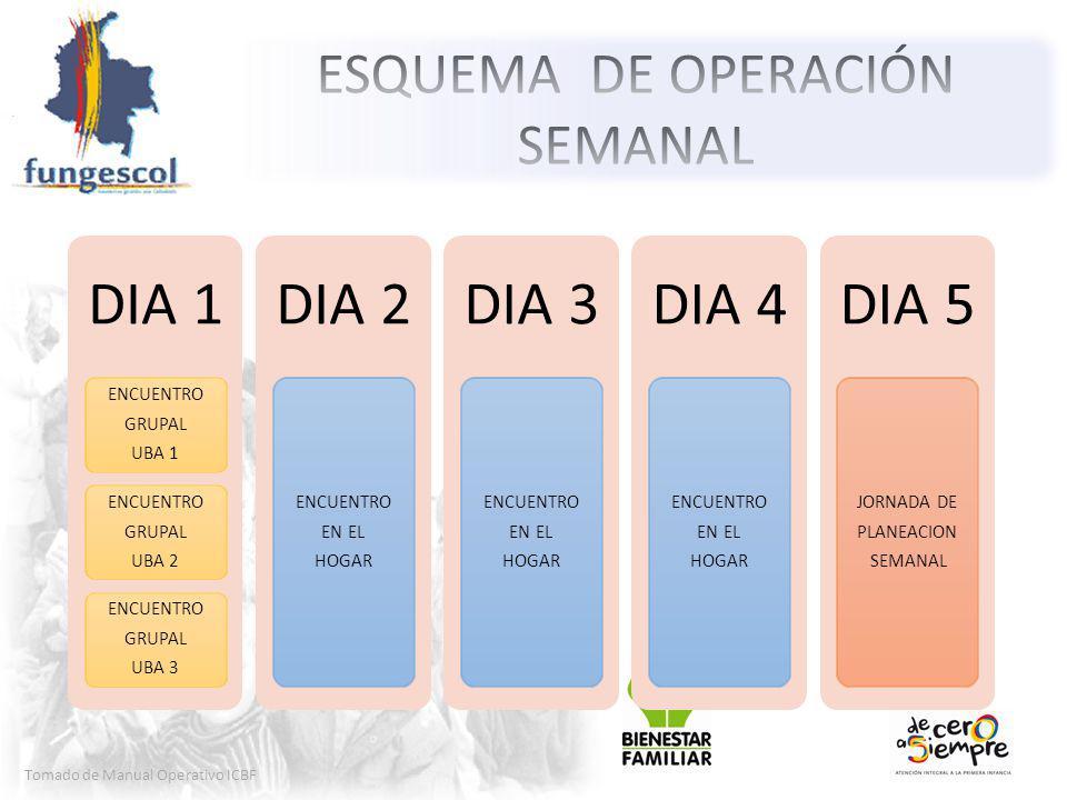 Tomado de Manual Operativo ICBF DIA 1 ENCUENTRO GRUPAL UBA 1 ENCUENTRO GRUPAL UBA 2 ENCUENTRO GRUPAL UBA 3 DIA 2 ENCUENTRO EN EL HOGAR DIA 3 ENCUENTRO EN EL HOGAR DIA 4 ENCUENTRO EN EL HOGAR DIA 5 JORNADA DE PLANEACION SEMANAL