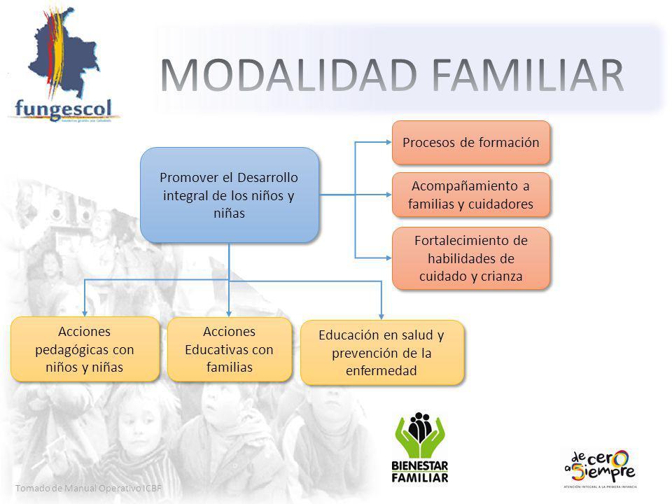 Tomado de Manual Operativo ICBF Promover el Desarrollo integral de los niños y niñas Procesos de formación Acompañamiento a familias y cuidadores Fortalecimiento de habilidades de cuidado y crianza Acciones pedagógicas con niños y niñas Acciones Educativas con familias Educación en salud y prevención de la enfermedad
