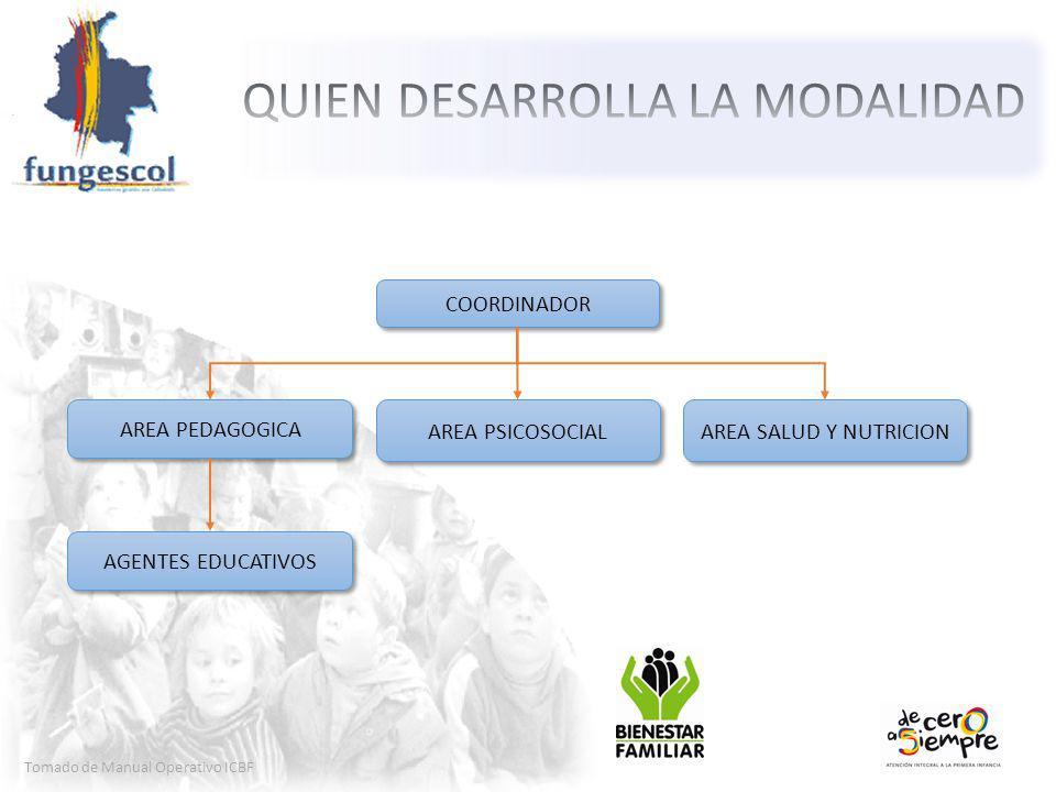 Tomado de Manual Operativo ICBF COORDINADOR AREA PEDAGOGICA AREA PSICOSOCIAL AREA SALUD Y NUTRICION AGENTES EDUCATIVOS