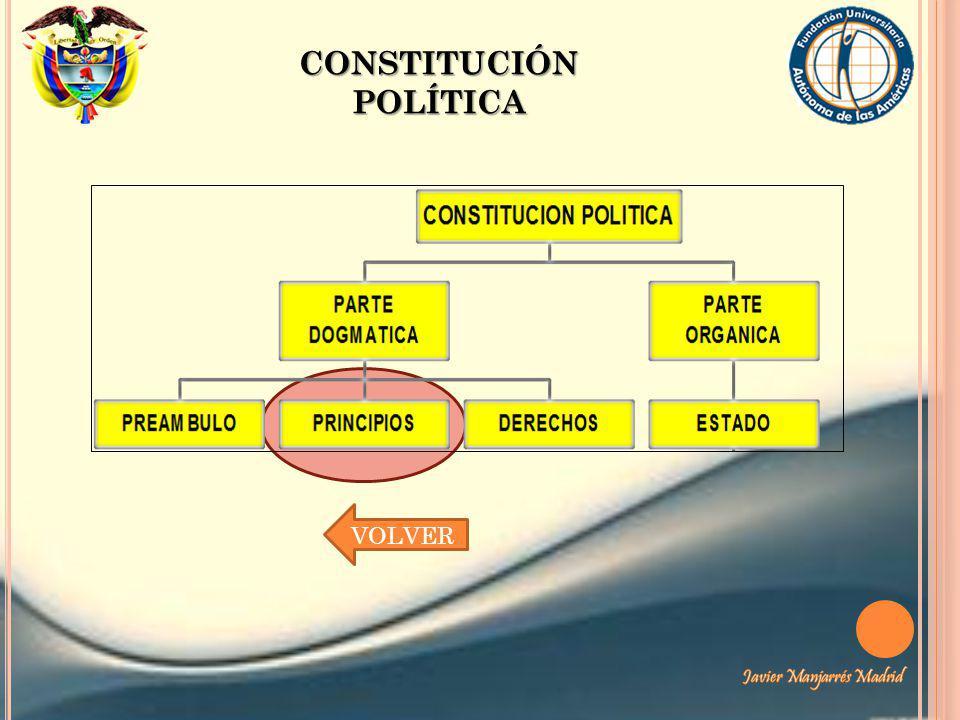 CONSTITUCIÓN POLÍTICA VOLVER