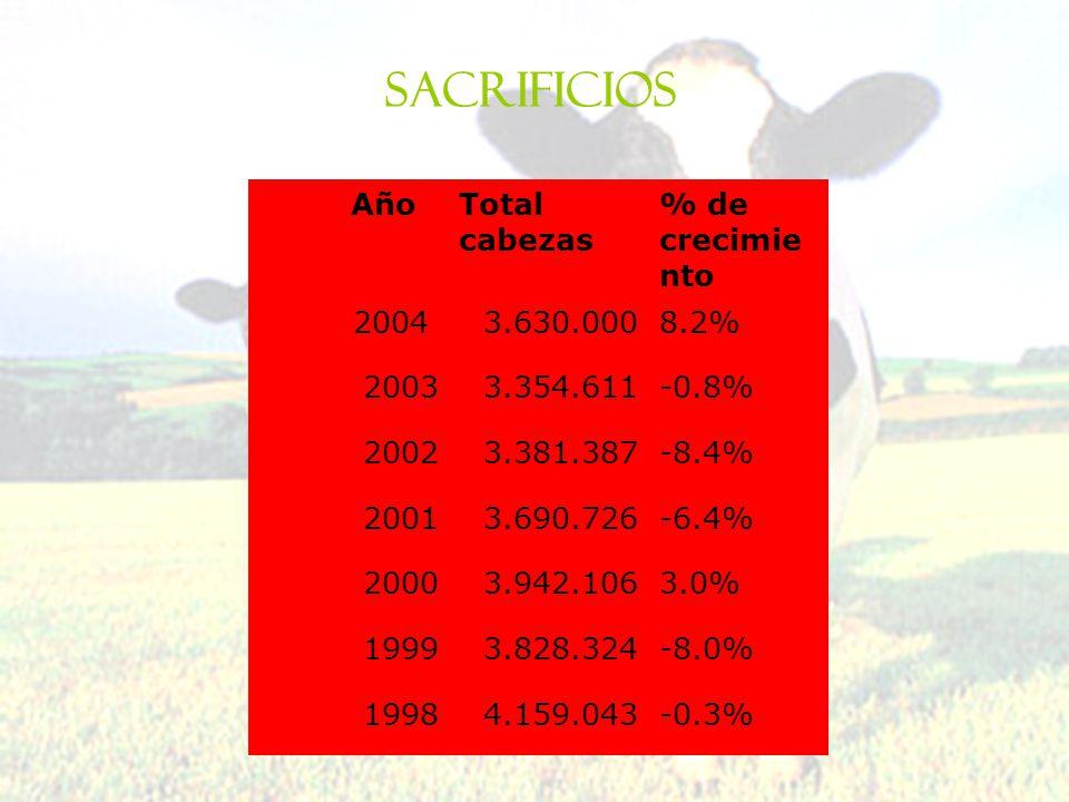 AñoTotal cabezas % de crecimie nto 20043.630.0008.2% 20033.354.611-0.8% 20023.381.387-8.4% 20013.690.726-6.4% 20003.942.1063.0% 19993.828.324-8.0% 199