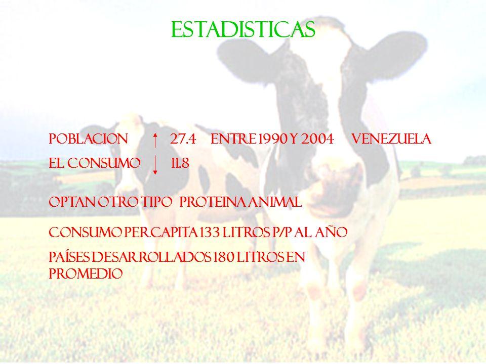 POBLACION 27.4 ENTRE 1990 Y 2004 EL CONSUMO 11.8 ESTADISTICAS VENEZUELA CONSUMO PErCAPITA 133 LITROS P/P AL AÑO OPTAN OTRO TIPO PROTEINA ANIMAL Países