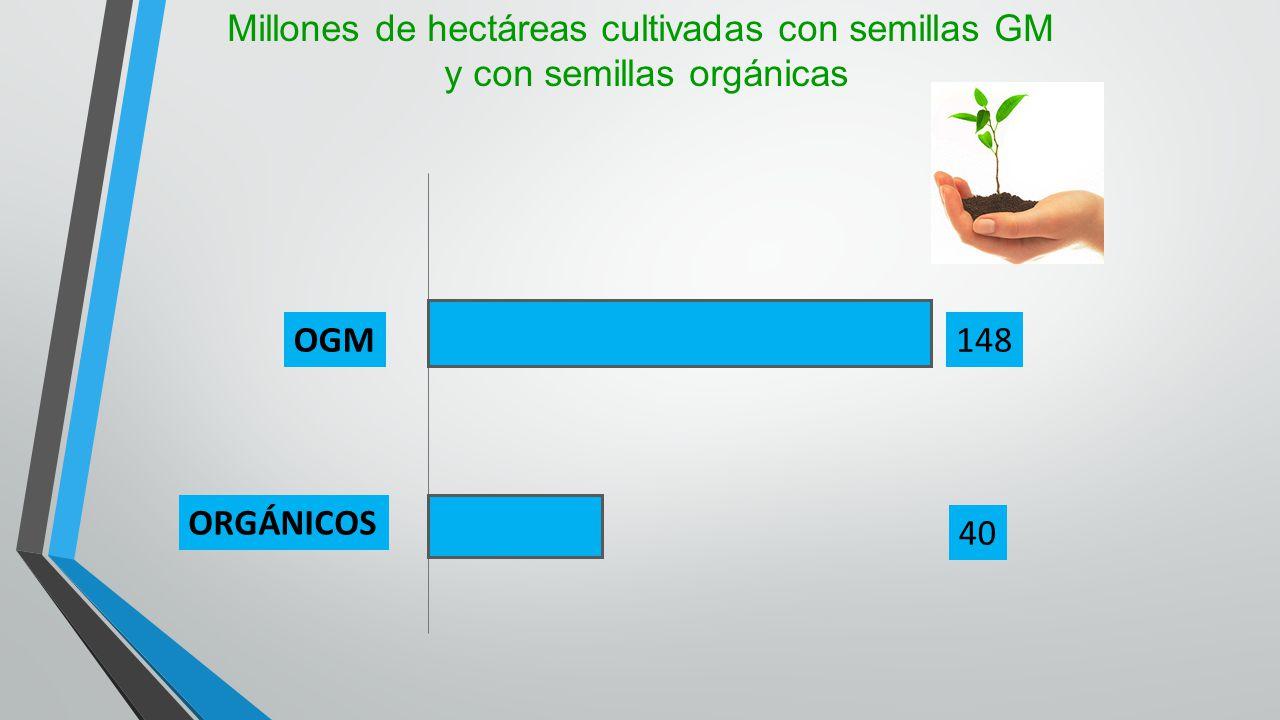 Millones de hectáreas cultivadas con semillas GM y con semillas orgánicas OGM ORGÁNICOS 148 40