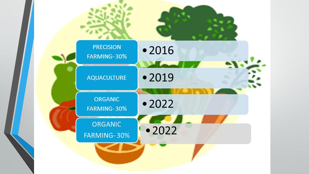 2016 PRECISION FARMING- 30% 2019 AQUACULTURE 2022 ORGANIC FARMING- 30% ORGANIC FARMING- 30% 2022