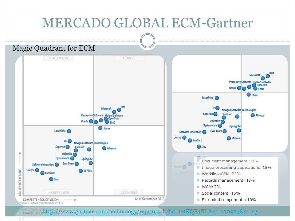 MERCADO GLOBAL ECM-Gartner Magic Quadrant for ECM http://www.gartner.com/technology/reprints.do?id=1-1KQF4RL&ct=130924&st=sg