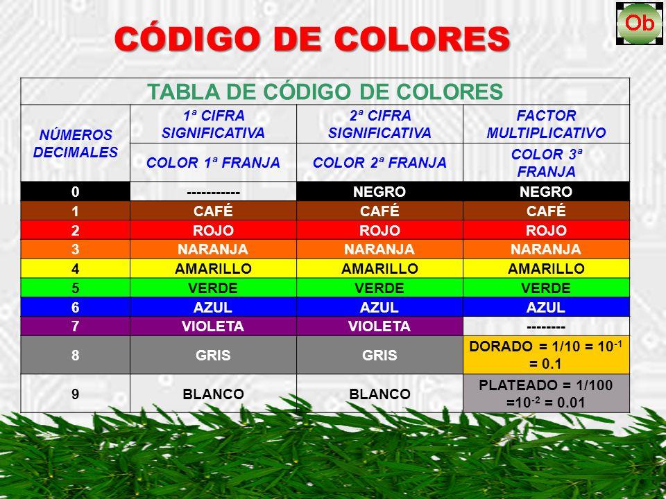 CÓDIGO DE COLORES TABLA DE CÓDIGO DE COLORES NÚMEROS DECIMALES 1ª CIFRA SIGNIFICATIVA 2ª CIFRA SIGNIFICATIVA FACTOR MULTIPLICATIVO COLOR 1ª FRANJACOLO