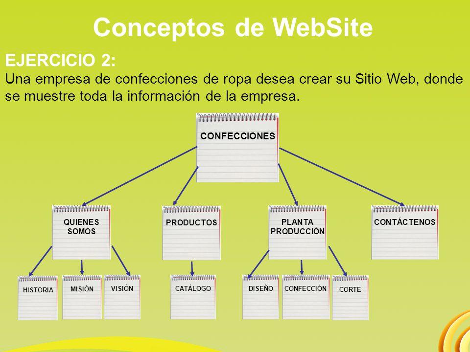 Conceptos de WebSite EJERCICIO 2: Una empresa de confecciones de ropa desea crear su Sitio Web, donde se muestre toda la información de la empresa. CO