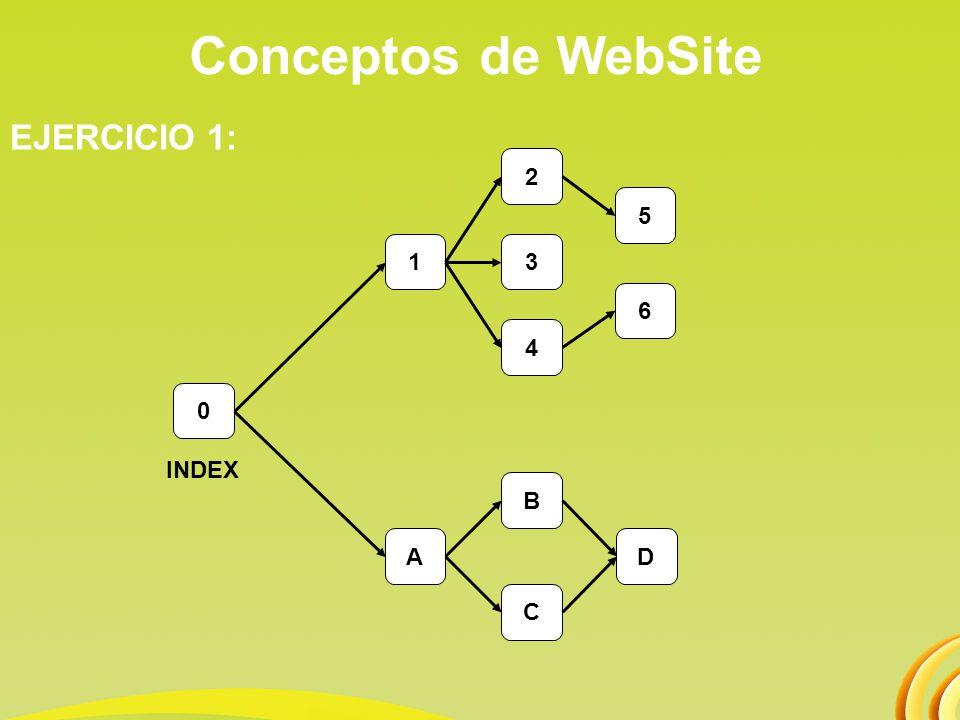 Conceptos de WebSite EJERCICIO 2: Una empresa de confecciones de ropa desea crear su Sitio Web, donde se muestre toda la información de la empresa.