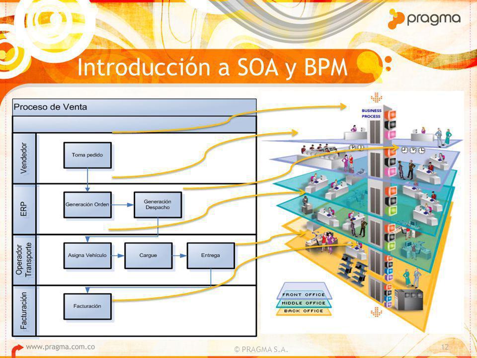 © PRAGMA S.A. 12 Introducción a SOA y BPM