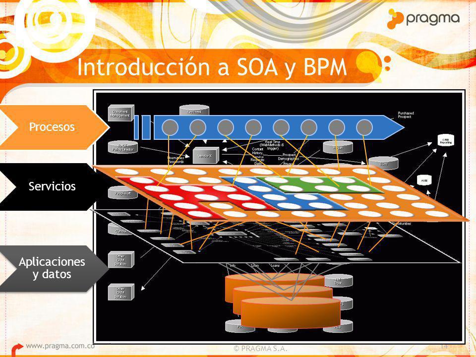 © PRAGMA S.A. 14 Procesos Servicios Aplicaciones y datos Introducción a SOA y BPM