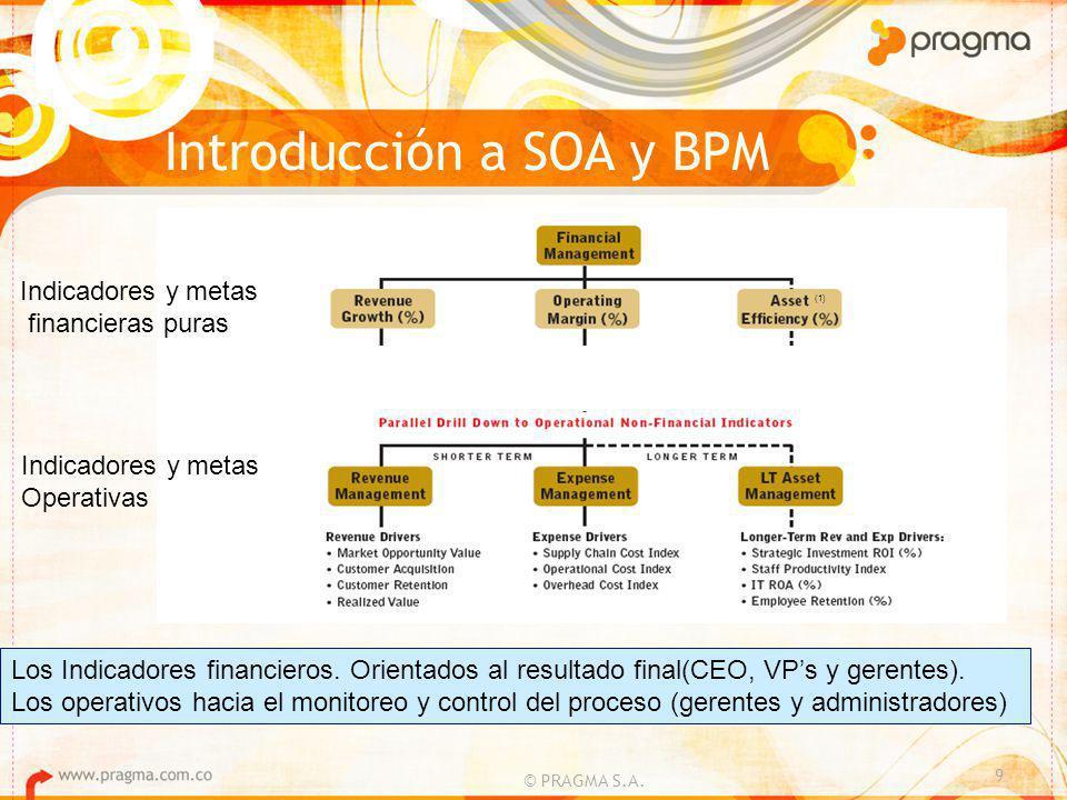 Introducción a SOA y BPM © PRAGMA S.A.
